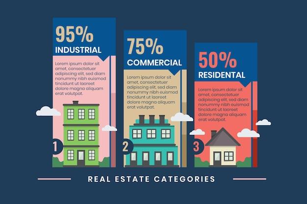 Płaski szablon infografiki nieruchomości