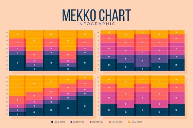 Płaski szablon infografiki wykresu mekko