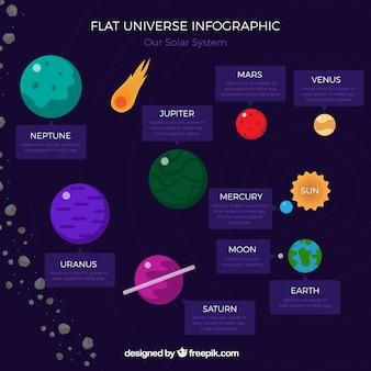 Płaski wszechświat infografika