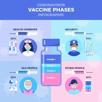 Płaskie fazy szczepienia przeciwko koronawirusowi