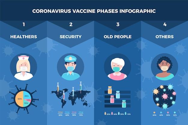 Płaskie informacje o fazach szczepionki przeciwko koronawirusowi