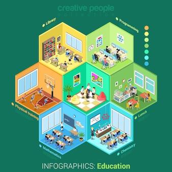 Płaskie izometryczne ilustracji komórek wnętrza klasy szkoły lub college'u. koncepcja edukacji izometrii. biblioteka, informatyka, chemia, matematyka, lekcje sportu, zestaw sytuacji stołówki.