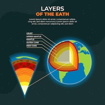 Płaskie warstwy konstrukcyjne ziemi