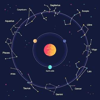 Płaskie znaki zodiaku wewnątrz koła galaktyki koło horoskop