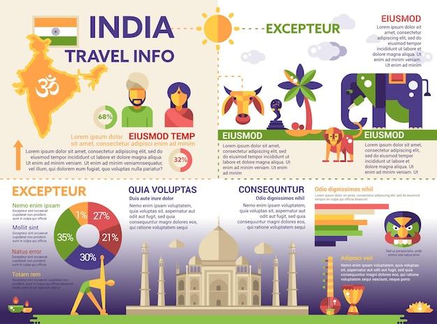 Podróż do indii - info