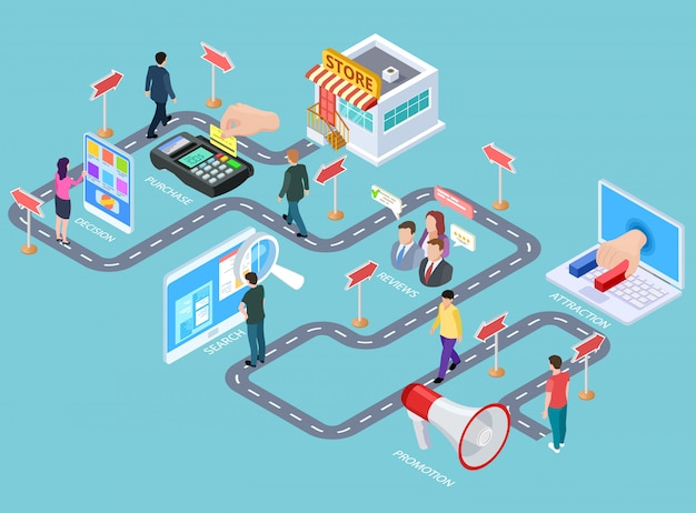 Podróż klienta. mapa procesu izometrycznego procesu zakupu, klienci przechodzą od mediów do sprzedawcy.