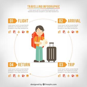 Podróżowanie infografika