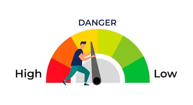 Pojęcie ryzyka na prędkościomierzu to wysokie średnie niskie ryzyko w biznesie lub życiu