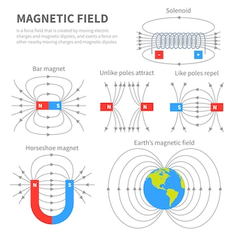 Pole elektromagnetyczne i siła magnetyczna. schematy magnesów polarnych. edukacyjna fizyka magnetyzmu