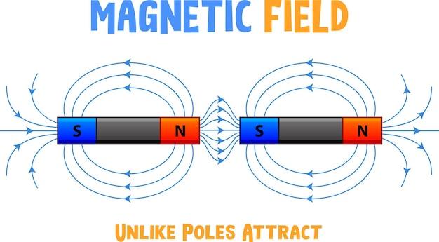 Pole magnetyczne o różnych biegunach przyciąga