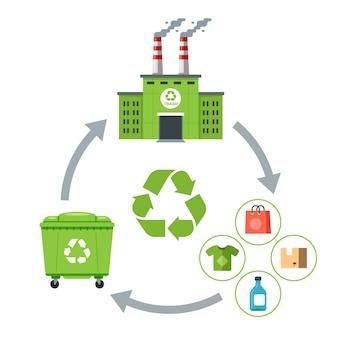 Ponowne wykorzystanie śmieci do produkcji towarów. cykl odpadów. płaska ilustracja.