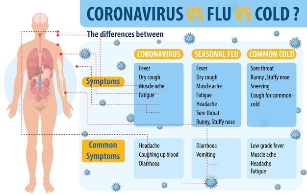 Porównanie przeziębienia i grypy koronawirusa