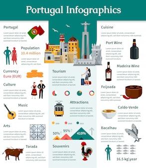 Portugalia płaskie infografiki przedstawiające informacje o kraju kultury portugalskiej