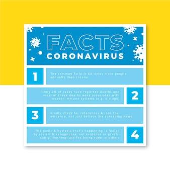 Post w mediach społecznościowych z siatką koronawirusa
