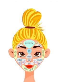 Postać kobieca z projekcją narządów wewnętrznych na twarzy. styl kreskówkowy.
