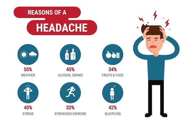 Powody infografika ból głowy.