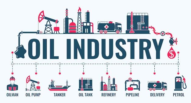 Pozioma infografia przemysłu naftowego z płaskimi ikonami, rafineria wydobywcza oraz transport surowej ropy i benzyny.
