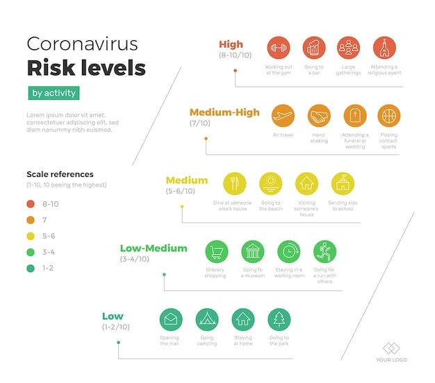 Poziomy ryzyka koronawirusa według aktywności - infografika