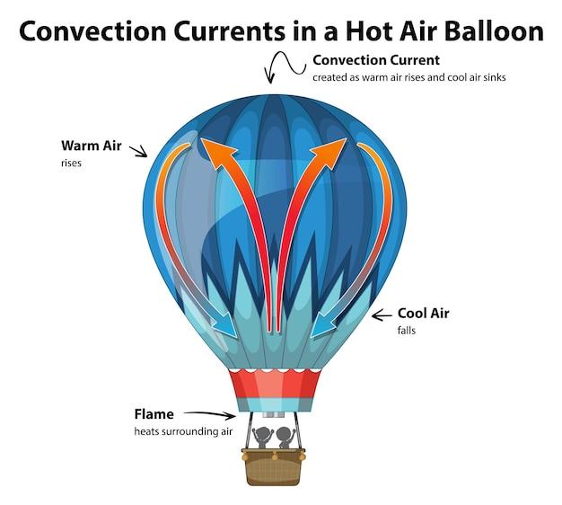 Prądy konwekcyjne na schemacie balonu na ogrzane powietrze