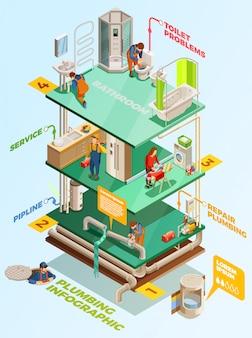 Problemy z instalacją wodociągową rozwiązanie izometryczny infographic plakat