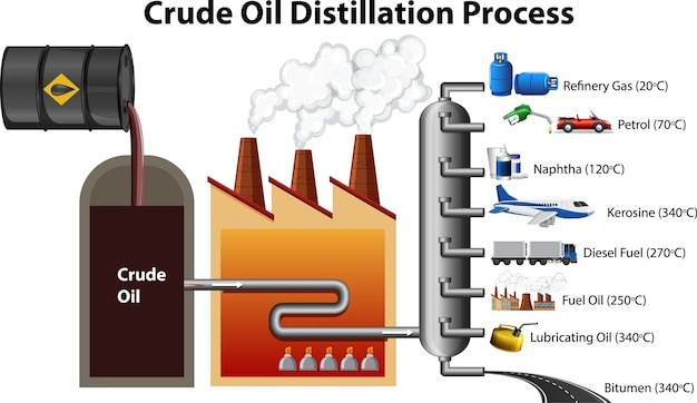 Proces destylacji ropy naftowej na białym tle