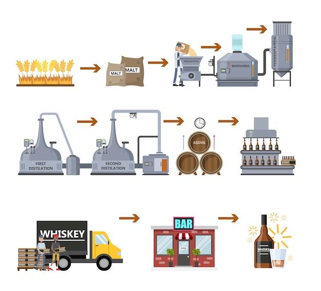 Proces produkcji whisky. fermentacja, destylacja, leżakowanie i butelkowanie napojów alkoholowych. drewniana beczka z whisky. od pszenicy po dostawę do baru. płaskie ilustracji wektorowych na białym tle