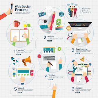 Proces projektowania stron internetowych infographic