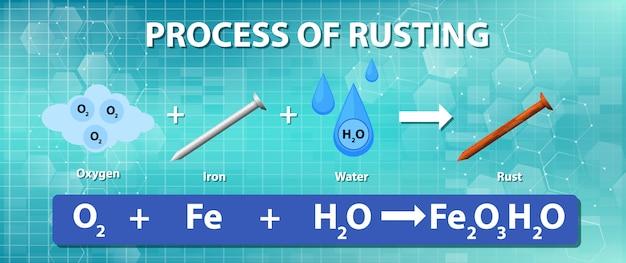 Proces rdzewienia równania chemicznego