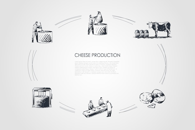 Produkcja sera ręcznie rysowane cykl