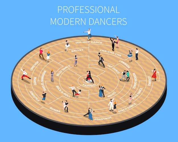 Profesjonalny nowoczesny schemat tancerzy izometryczny