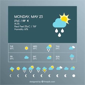 Prognozowanie pogody szablonu