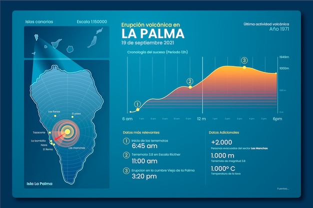 Projekt infografiki la palma