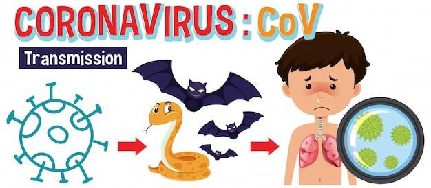 Projekt plakatu koronawirusa z transmisją ze zwierząt na ludzi