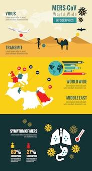 Przekazanie i ewolucja bliskiego wschodniego zespołu coronawirusa oddechowego. infografiki wirusów mers-cov.