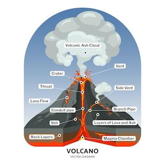 Przekrój wulkanu z gorącą lawą i chmurą pyłu wulkanicznego wektor diagramu. ilustracja góra wulkanu, przepływ lawy wulkanicznej