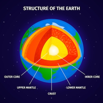 Przekrój ziemi od jądra do płaszcza i skorupy