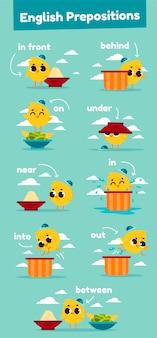 Przyimki angielskie z kurczakiem