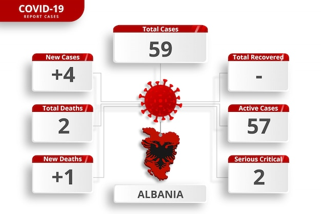 Przypadki koronawirusa w albanii potwierdzone. edytowalny szablon infographic codziennej aktualizacji wiadomości. statystyki wirusów koronowych według kraju.