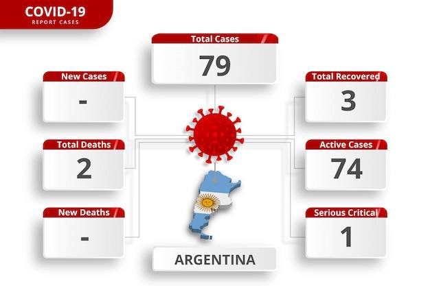 Przypadki koronawirusa w argentynie potwierdzone. edytowalny szablon infographic codziennej aktualizacji wiadomości. statystyki wirusów koronowych według kraju.