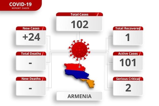 Przypadki koronawirusa w armenii potwierdzone. edytowalny szablon infographic codziennej aktualizacji wiadomości. statystyki wirusów koronowych według kraju.