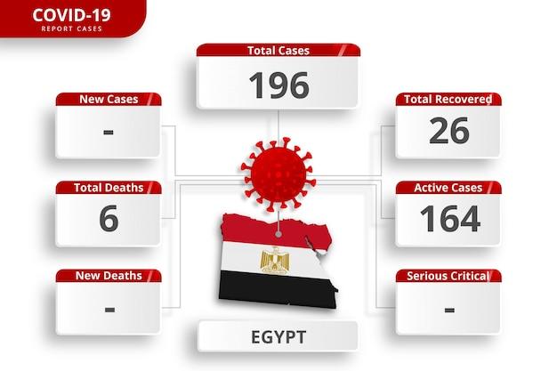 Przypadki koronawirusa w egipcie potwierdzone. edytowalny szablon infographic codziennej aktualizacji wiadomości. statystyki wirusów koronowych według kraju.