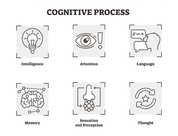 Psychologiczne poznawcze proces wektorowe ikony kolekcja