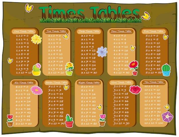Razy tabel diagramu z kwiatami w tle