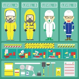 Reakcja na wyciek chemiczny z poziomowymi kombinezonami chemicznymi i zestawami rozlanymi