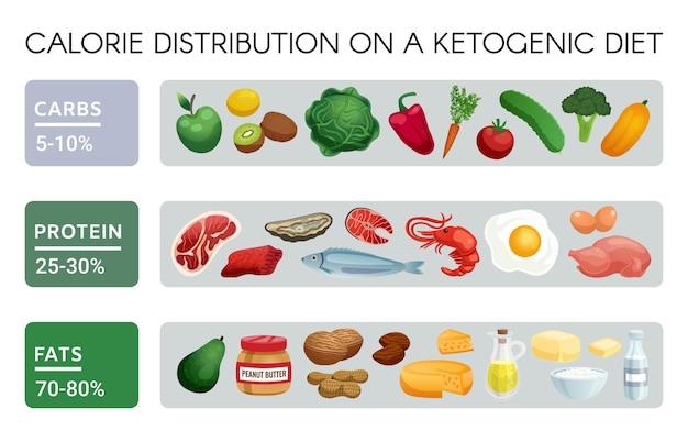 Realistyczne infografiki przedstawiające zestaw produktów do dystrybucji kalorii na diecie ketogenicznej