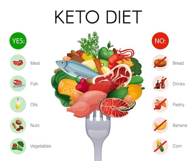 Realistyczne infografiki z dozwolonymi i zabronionymi produktami na izolowanej ilustracji diety ketonowej