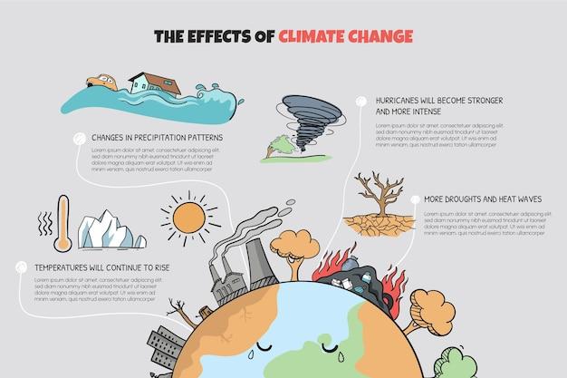 Ręcznie rysowana infografika dotycząca zmian klimatu