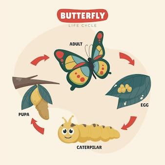 Ręcznie rysowane cykl życia motyla