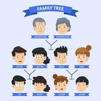 Ręcznie rysowane drzewo genealogiczne