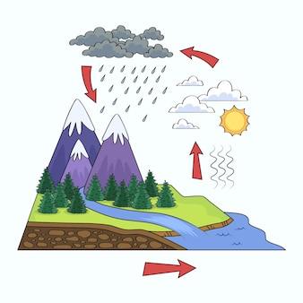 Ręcznie rysowane ilustracja cyklu wody